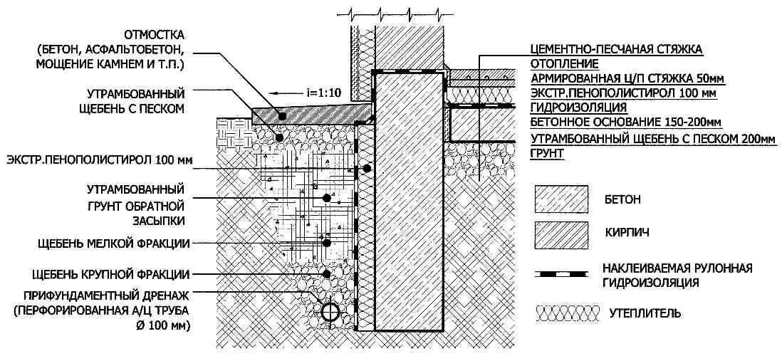 Юрье месяц гидроизоляция кирпичных стен 1 го этажа остальными его