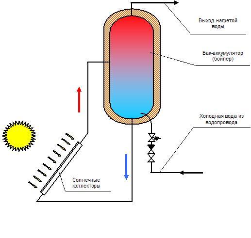 Предпосылки Схема подключения солнечных батарей, солнечных водонагревателей и Предназначены для сборки lego.