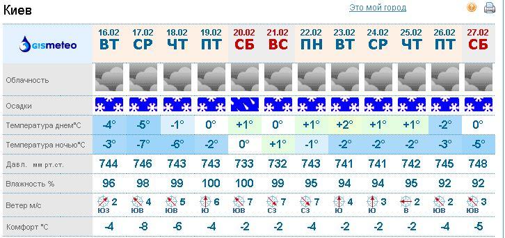Прогноз Погоды В Якутске