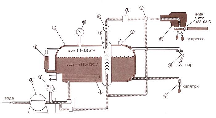 Воду в бойлере греют под небольшим избыточным давлением до 120 градусов...