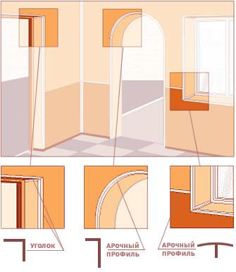 Как обрезать пластиковые уголки в углах-арка