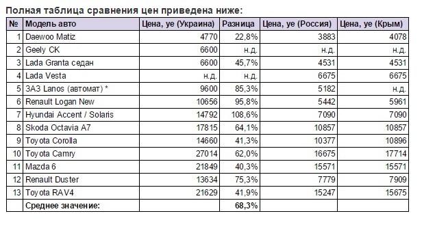 01f09599ee5d0 Сравнение цен на новые автомобили в Украине и России 7 февраля 2016 в 00:08  Ветвями ...